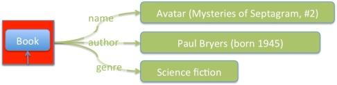Structure des informations - schéma