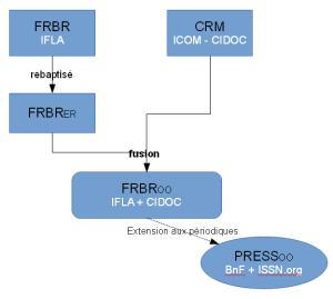 FRBRoo-PRESSoo