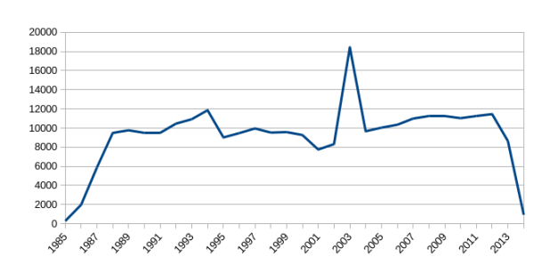 Nombre de thèses soutenues par an (1985-2014) dans theses.fr