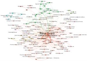 René Girard - mots-clés Etudes sur RG