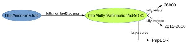 billetWikidata-schema5