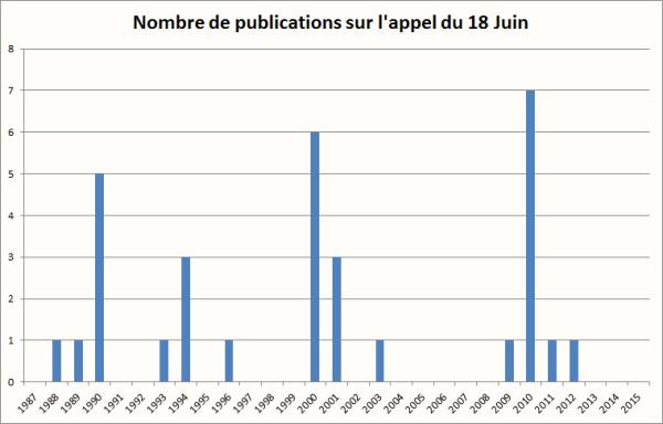 18 juin - nb de publications par an