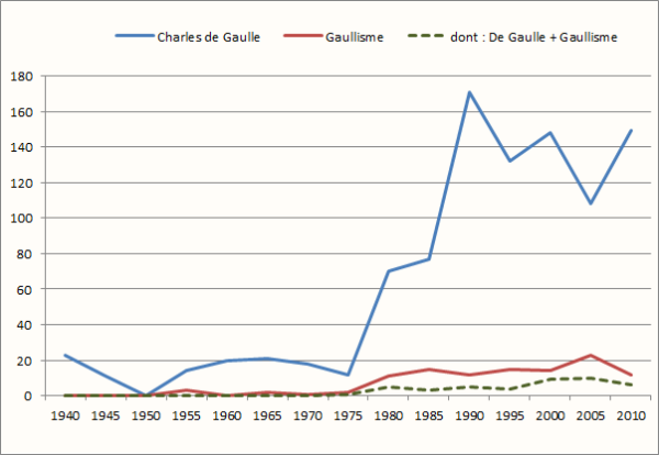 CdG - gaullisme