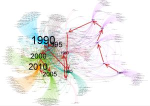 Graphe CdG - évolution années