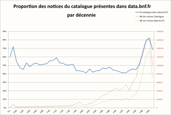 pourcentagecataloguedansdata