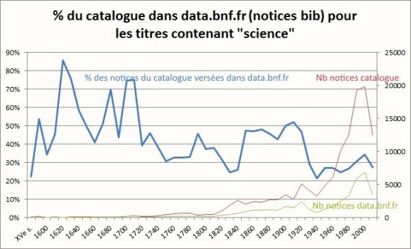 sciences-dans-catalogue-et-data